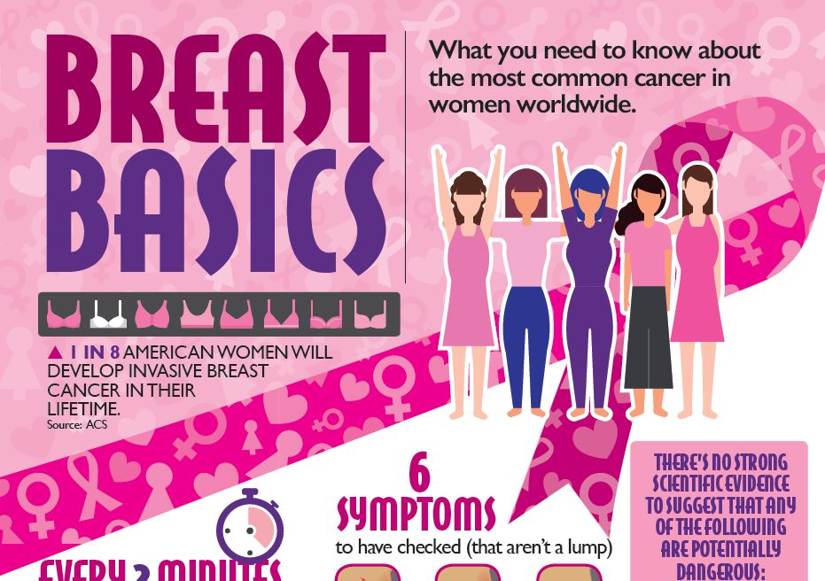 Breast Basics Infographic
